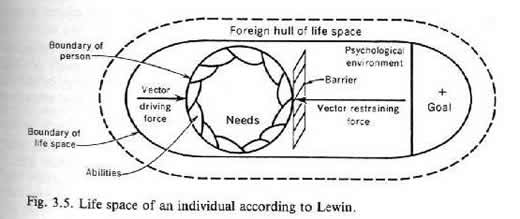 kurt lewin theory essay Results 1 - 30  check out our top free essays on kurt lewin change theory to help you write your  own essay leadership theories and style: a transitional approach.